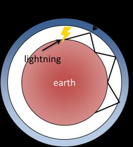 metoda magnetotelluryczna wpływ wiatru słonecznego na pole magnetyczne ziemi