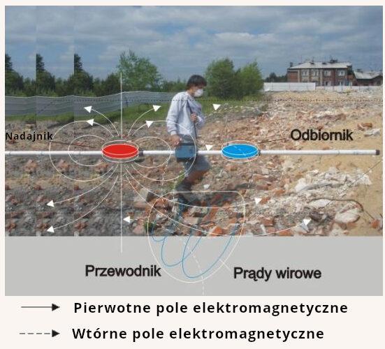 metoda_elektromagnetyczna_schemat